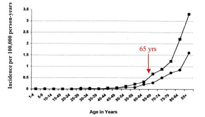 Frequency of MCC by age & sex: men (square) & women (circle). Adapted from Agelli, 2003.