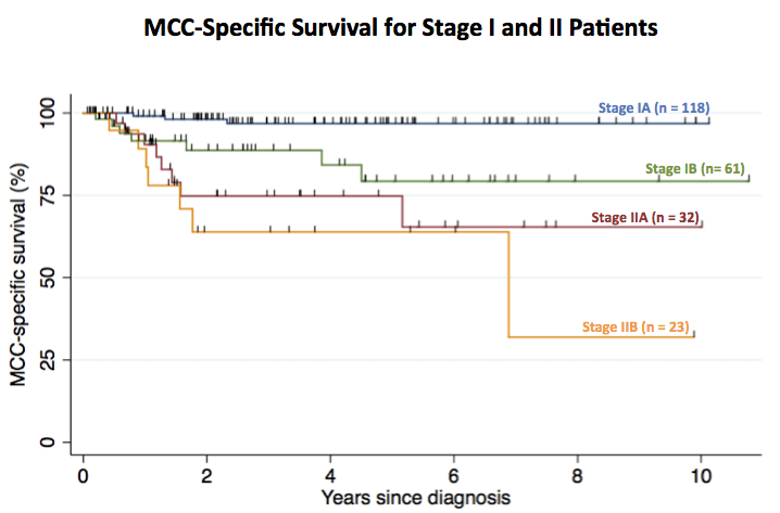 MCC-specific survival for 234 patients with stage I or II MCC