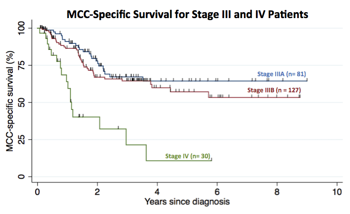 MCC-specific survival for 238 patients with stage III or IV MCC.
