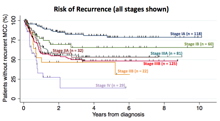 Recurrence free survival for 467 patients for all stages.
