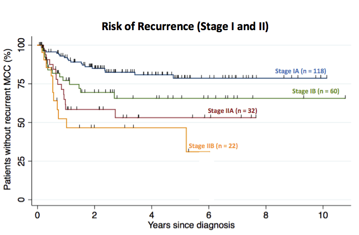 Recurrence free survival for 232 patients with stage I or II MCC.