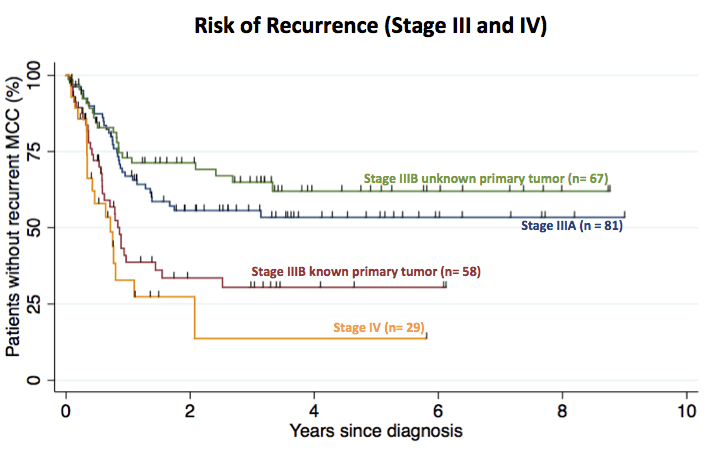 Recurrence free survival for 235 patients with stage III or IV MCC, breaking down stage IIIB known and unknown primary tumors.