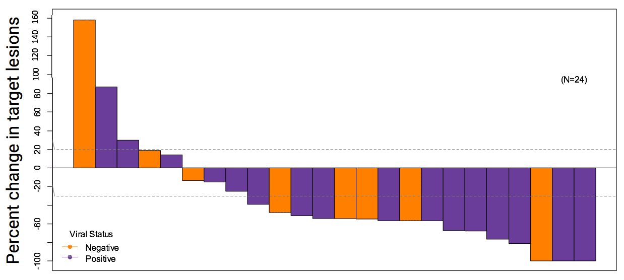 the maximum percentage change in tumor size from base-line in response to Pembrolizumab.