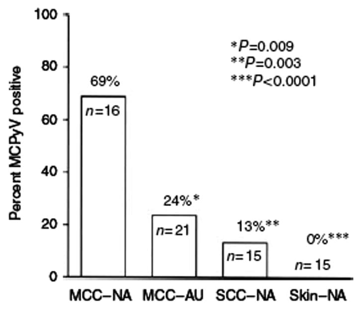 Figure 1 - Presence of MCPyV DNA in samples from North America (NA) and Australia (AU)